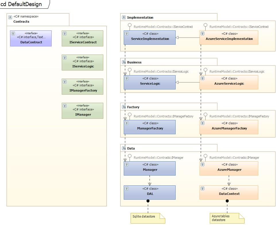 Code generation from Visual Studio UML class diagram (1/2)