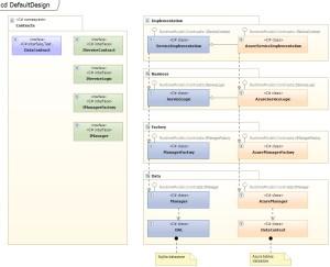 Code generation from Visual Studio UML class diagram