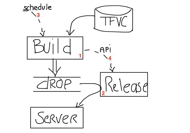continuous_deployment
